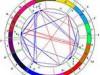 Фото: Астрологический гороскоп на совместимость партнёров