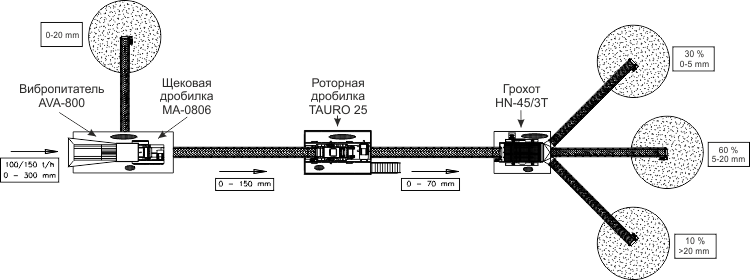 Схема дробильно-сортировочный завод